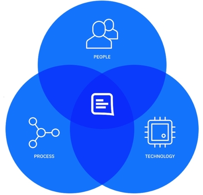 Content operations (aka ContentOps) venn diagram of people, process and technology as core components with GatherContent logo at the centre