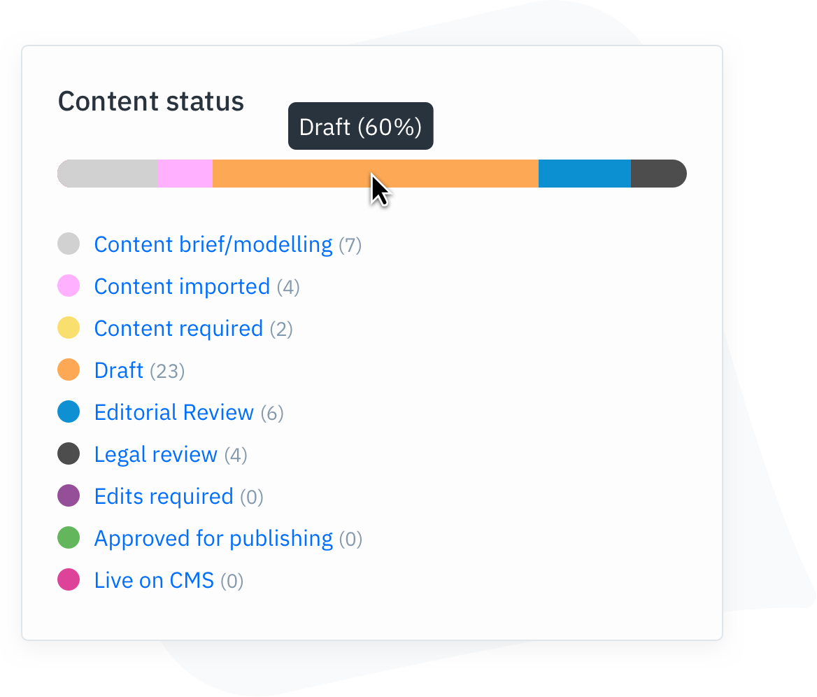 Dashboard view in GatherContent of an active projects content workflow