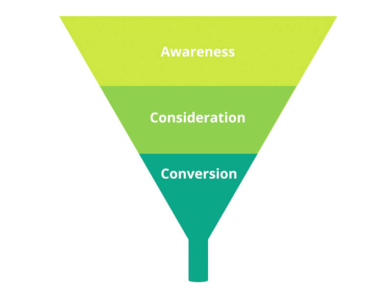 The Funnel Model showing the three stages of Awareness, Consideration, and Conversion.