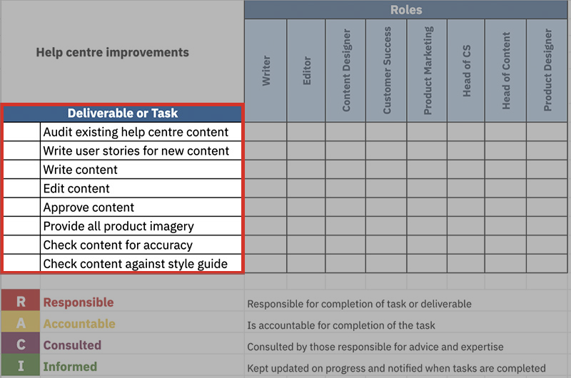 RACI chart for content with example deliverables and tasks - write content, audit content, check content, and more.
