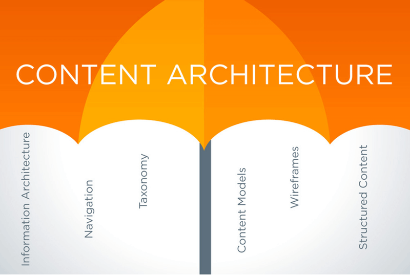 What is content architecture