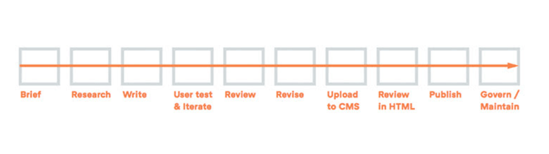 Content production process
