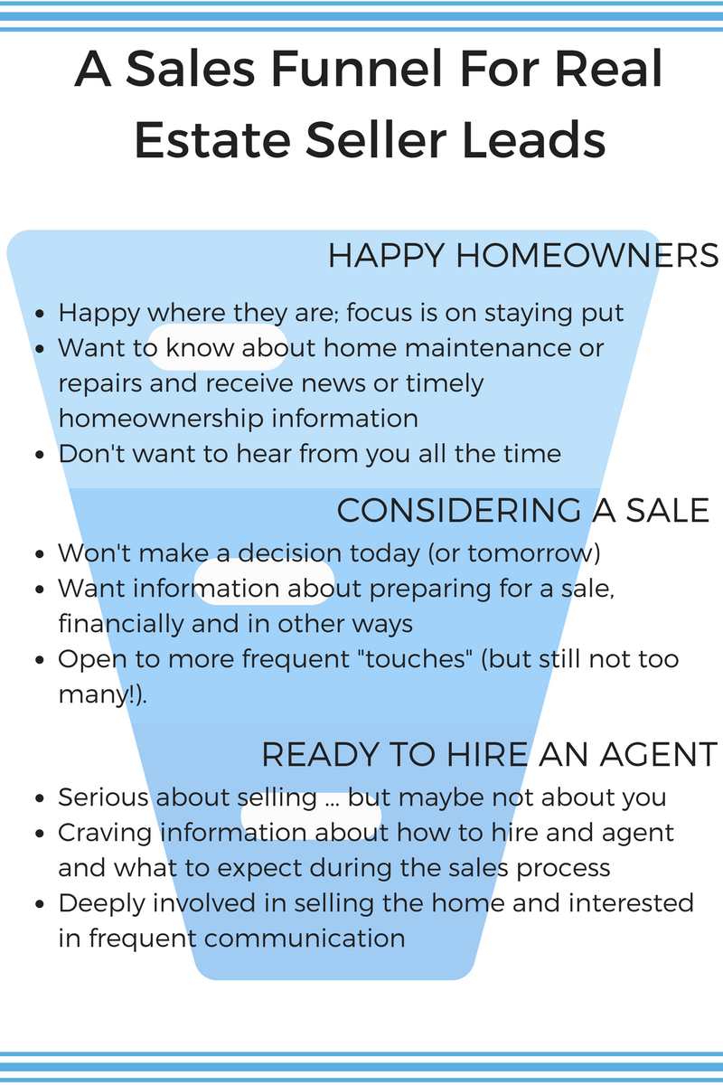 a-sales-funnel-for-real-estate-seller-leads