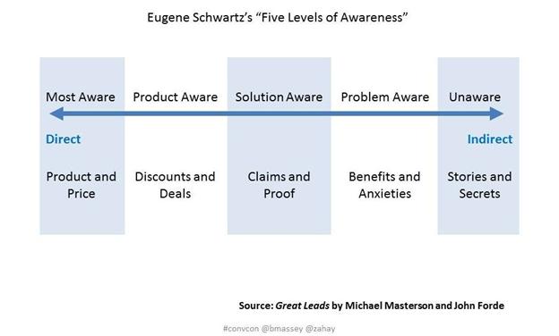 eugene-schwartzs-five-levels-of-awareness