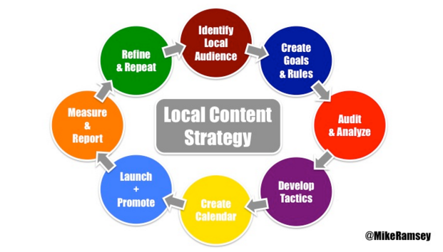 local-content-strategy