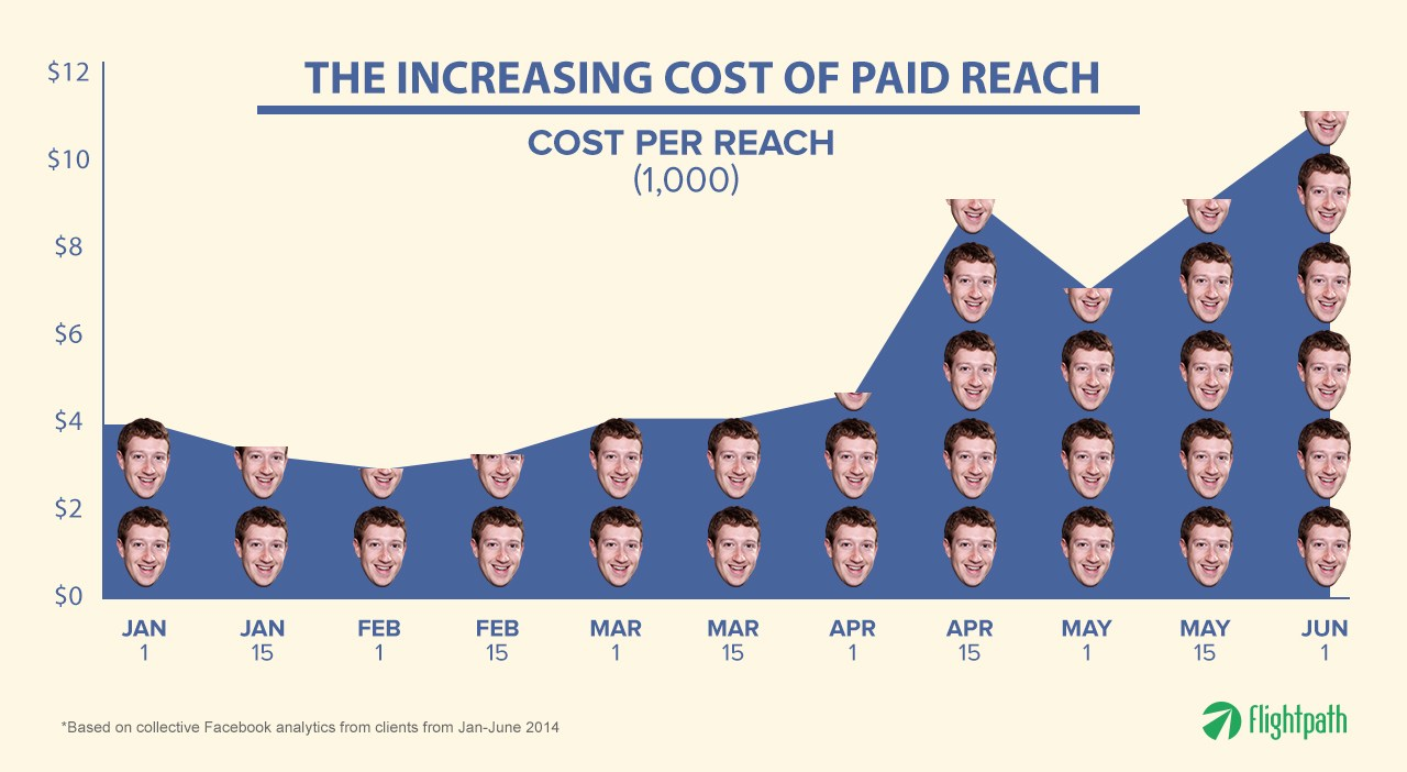 _increasing-cost-of-paid-reach