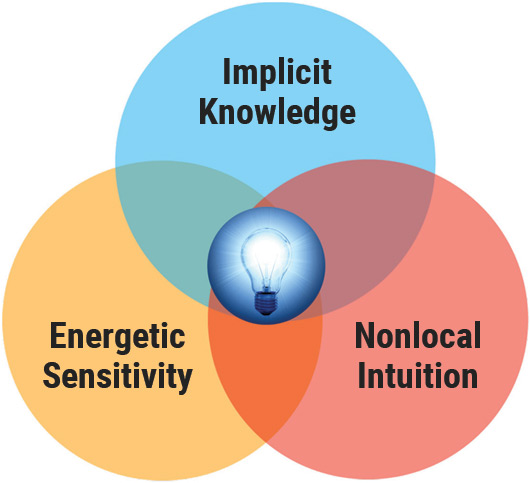 _types-of-intuition