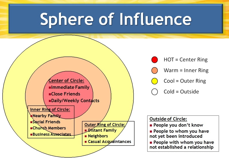 graph-showing-sphere-of-influence