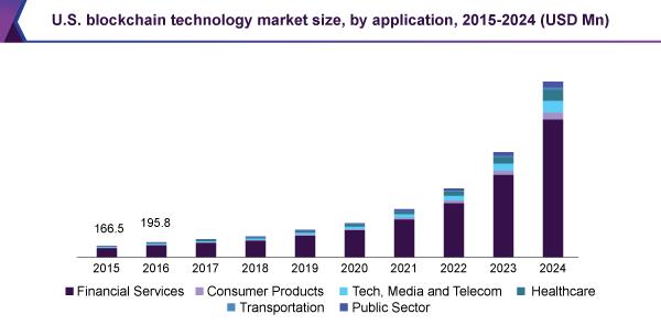 us-blockchain-technology-market