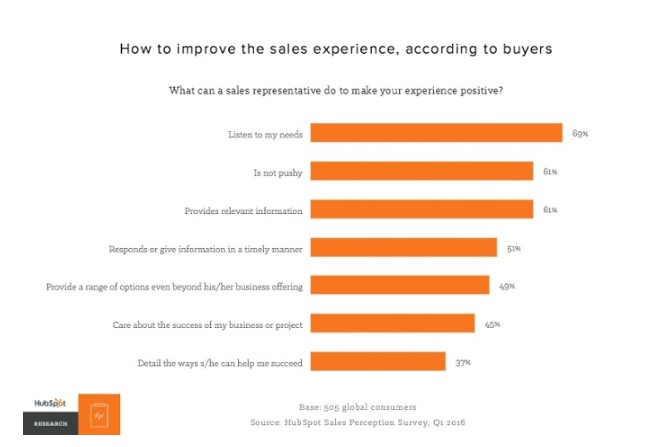 improve-sales-experience