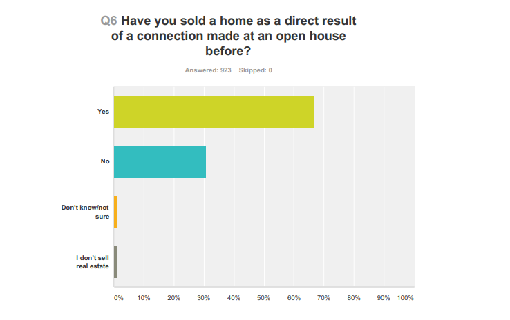 66-percent-of-real-estate-agents-have-closed-a-deal-from-an-open-house-connection