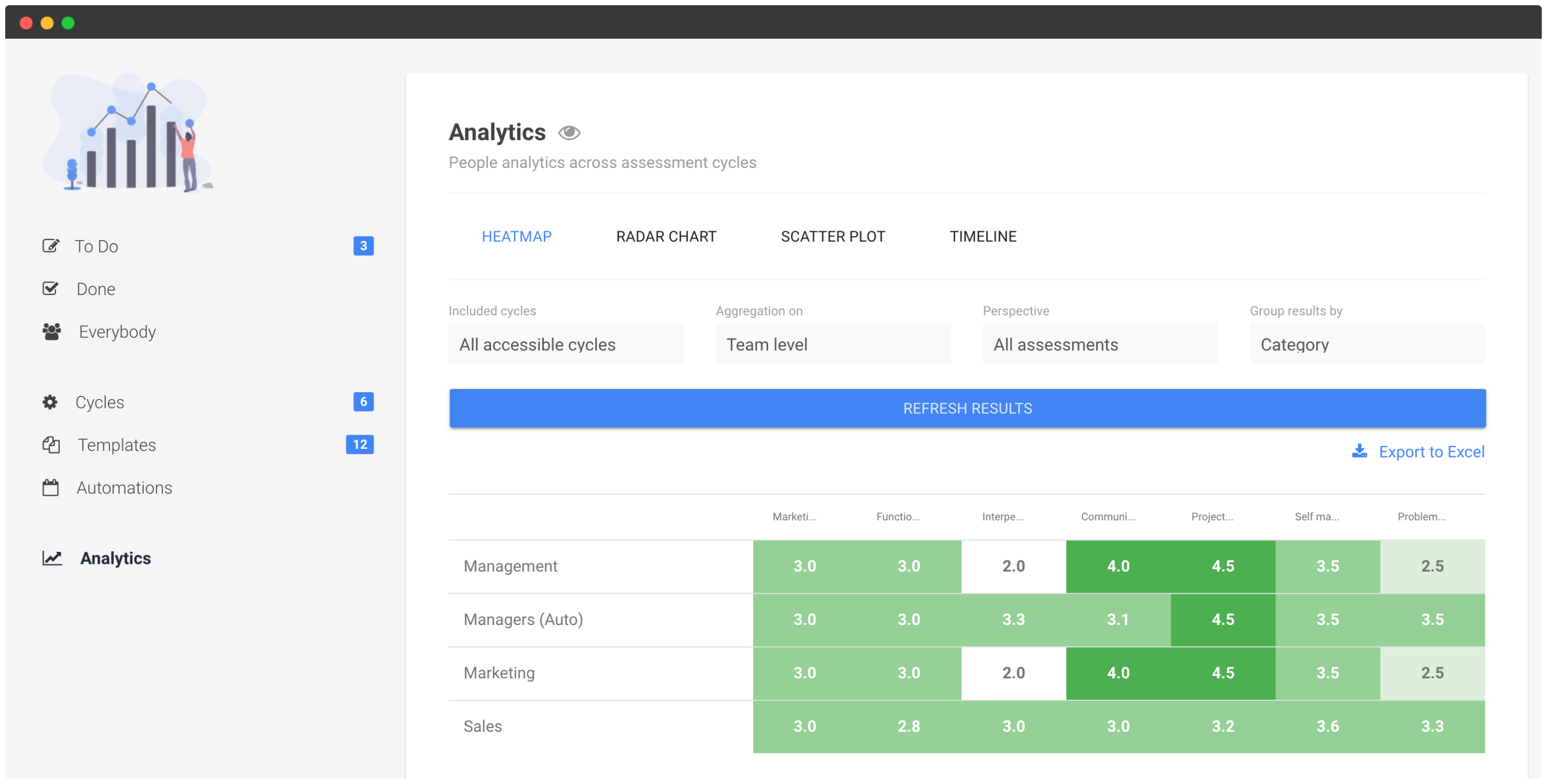 Performance review heatmap analytics screenshot