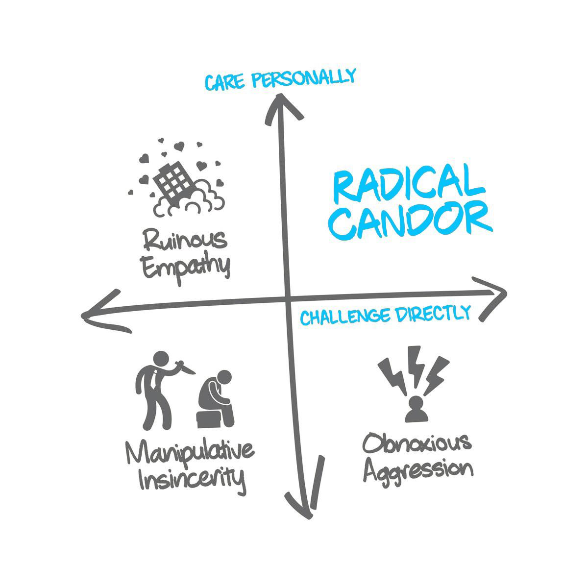 Kim Scott's framework for feedback in her book Radical Candor