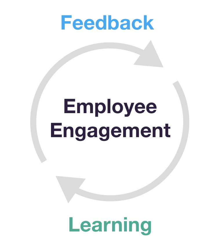 Employee engagement loop of feedback and learning