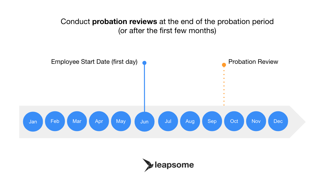 Conduct probation reviews at the end of the probation period