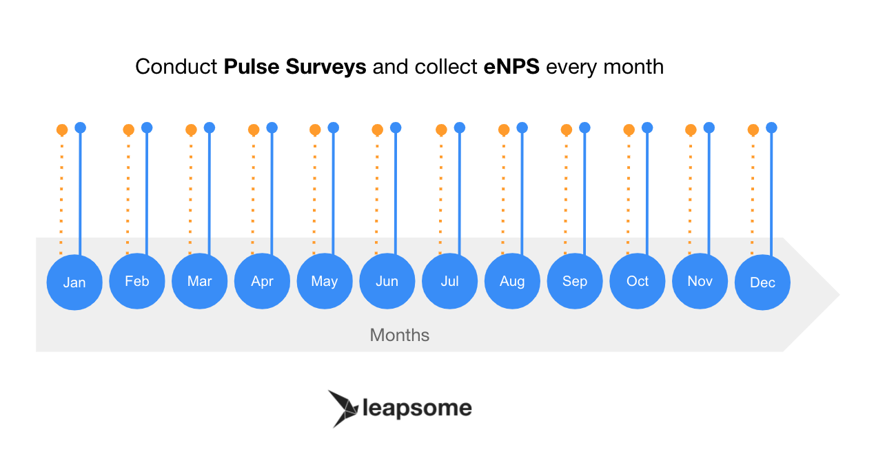 Conduct pulse surveys and collect eNPS every month