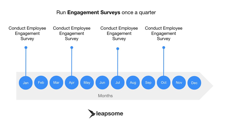 Run engagement surveys once a quarter
