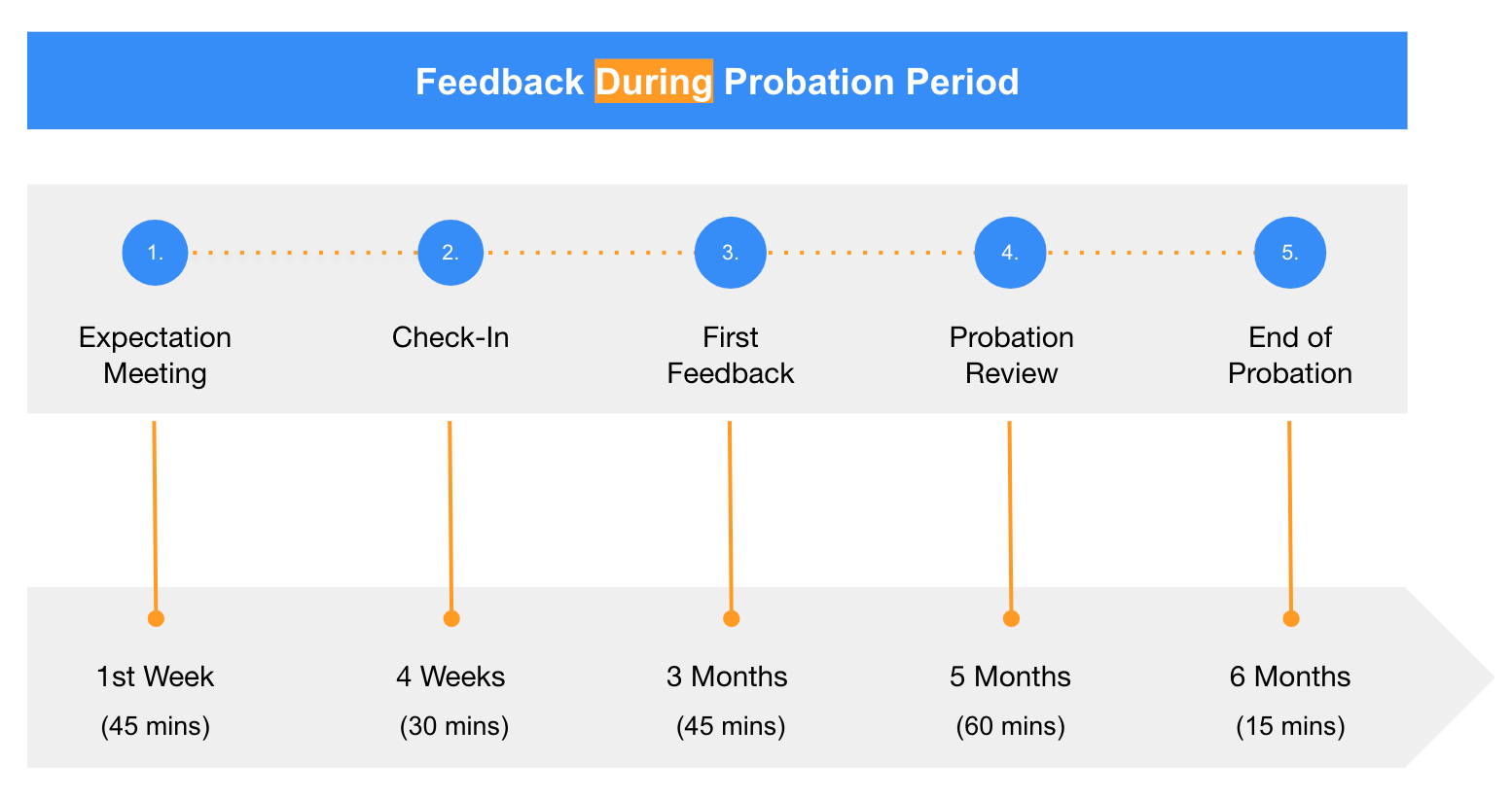 Performance Management & Feedback Process Design: a Case Study with finleap (The Leapsome Blog)