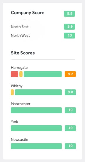 a mobile report shows a company's score across multiple sites