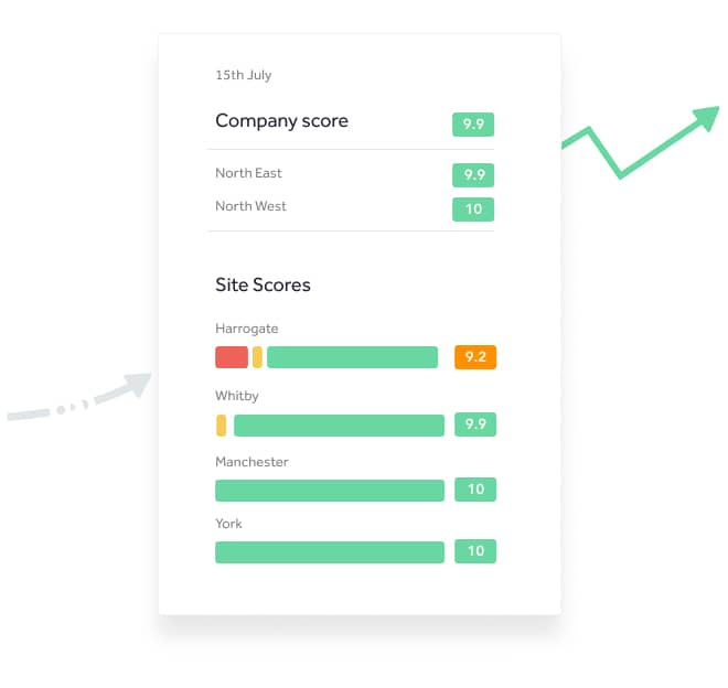 a daily email report shows how the company is performing as well as how each site is performing