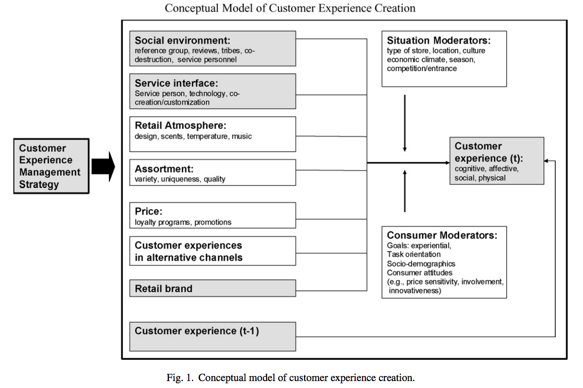 Conceptual model of customer experience creation diagram