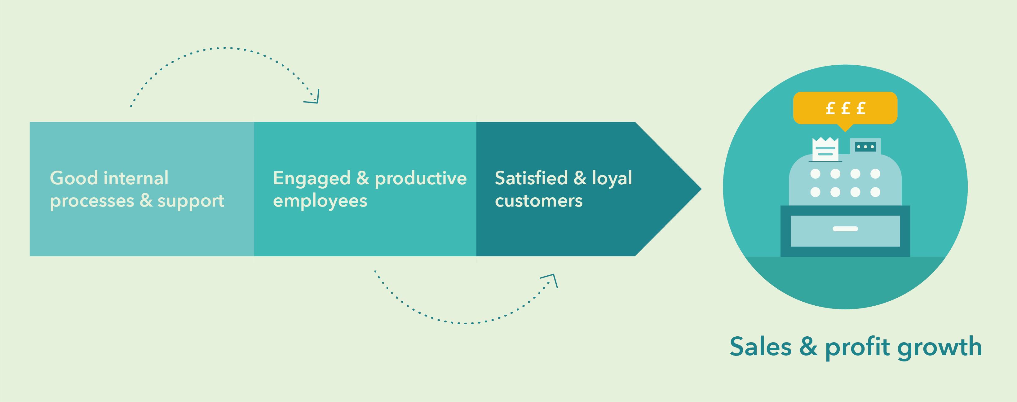 The service profit chain diagram
