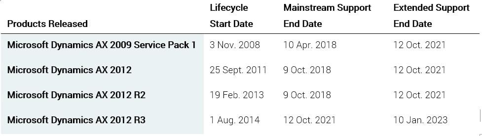 daty zakończenia wsparcia poszczególnych wersji systemu Microsoft Dynamics AX