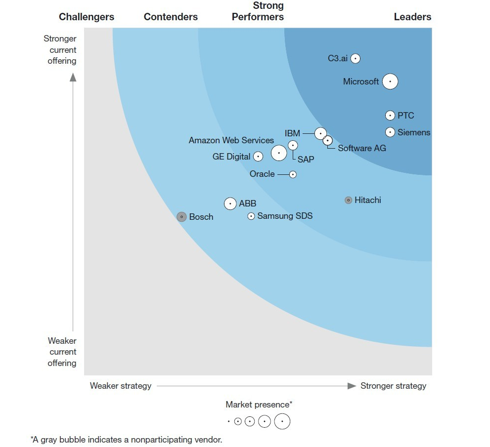 The Forrester Wave™: Industrial IoT Software Platforms, Q4 2019