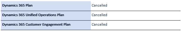 D365 cancelled plans