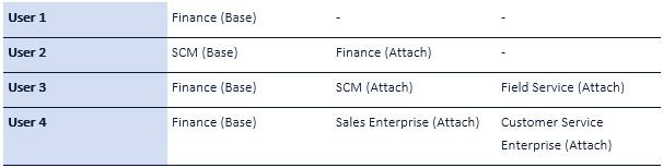 D365 example licence scenarios