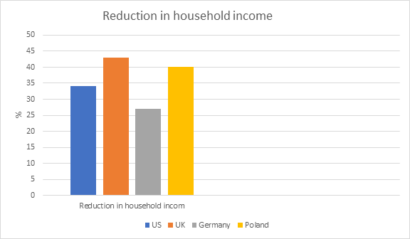 Reduction in household income
