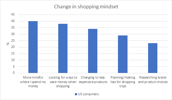Change in shopping mindset