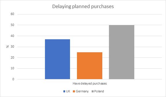 odłożenie w czasie planowanych zakupów