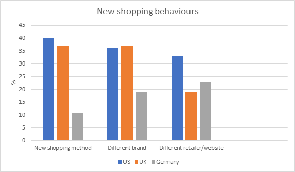 New shopping behaviours