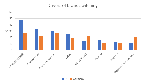 Drivers of brand switching