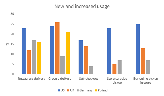 New and increased usage
