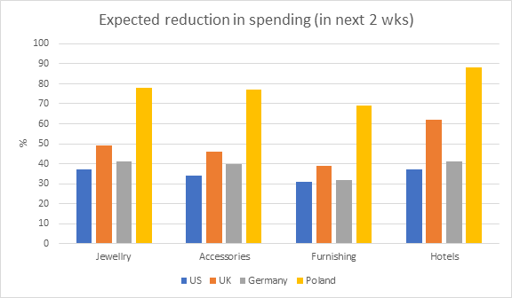 Expected reduction in spending (in next 2 wks)