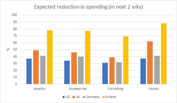 spodziewana redukcja wydatków w kolejnych 2 tygodniach
