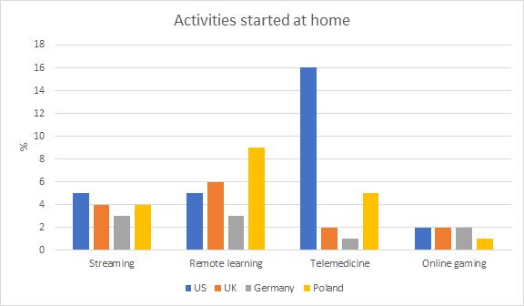 aktywności domowe