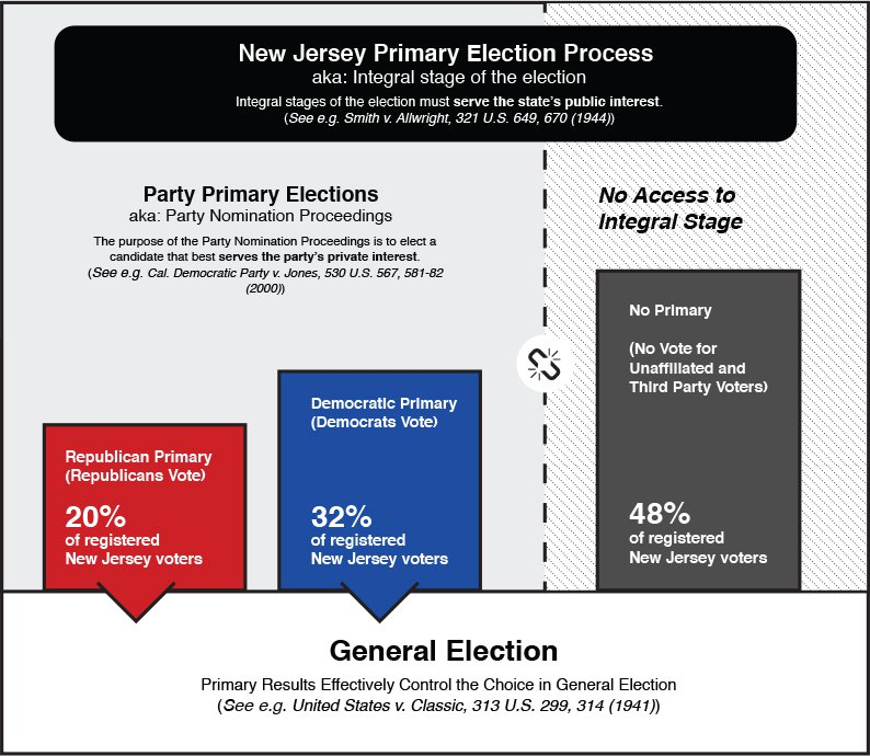 NJ Election Process
