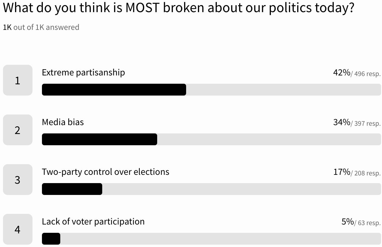 Reform Survey