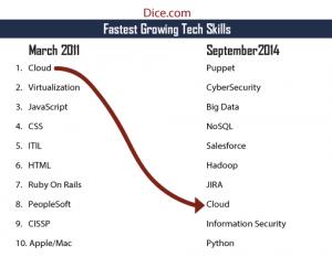 fastest growing tech skills