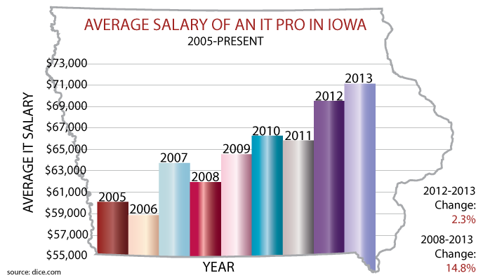 Iowa tech salary