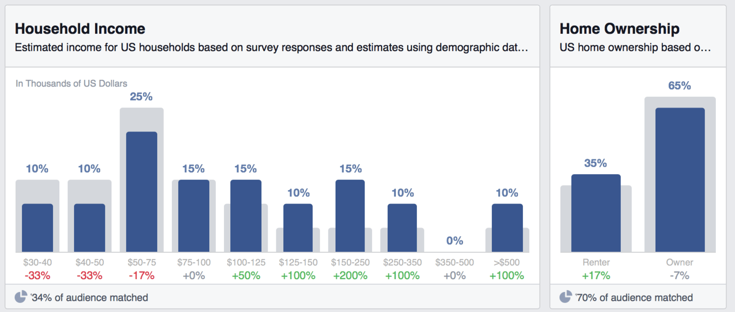 I have no idea how Facebook figures out your household income based on your Social Network activity. But yet, here it is. Don't ask questions and just use it to your advantage.