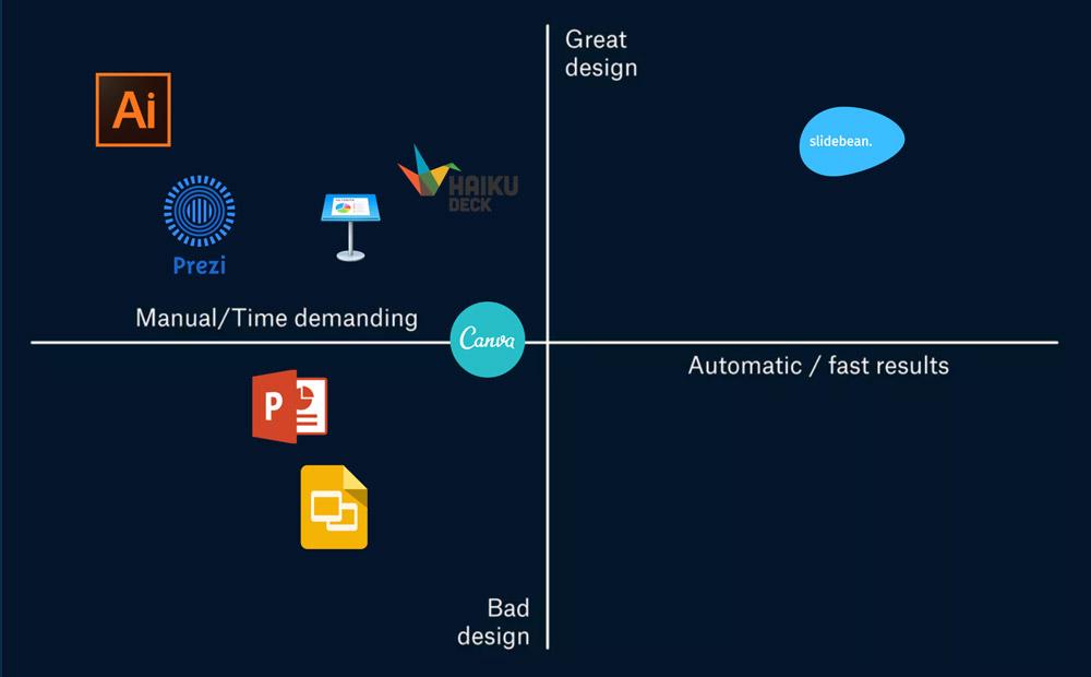 Slidebean-competitor-slide.jpg