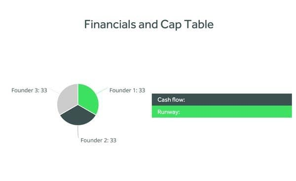 Pitch deck financila and cap table slide template with a pie chart