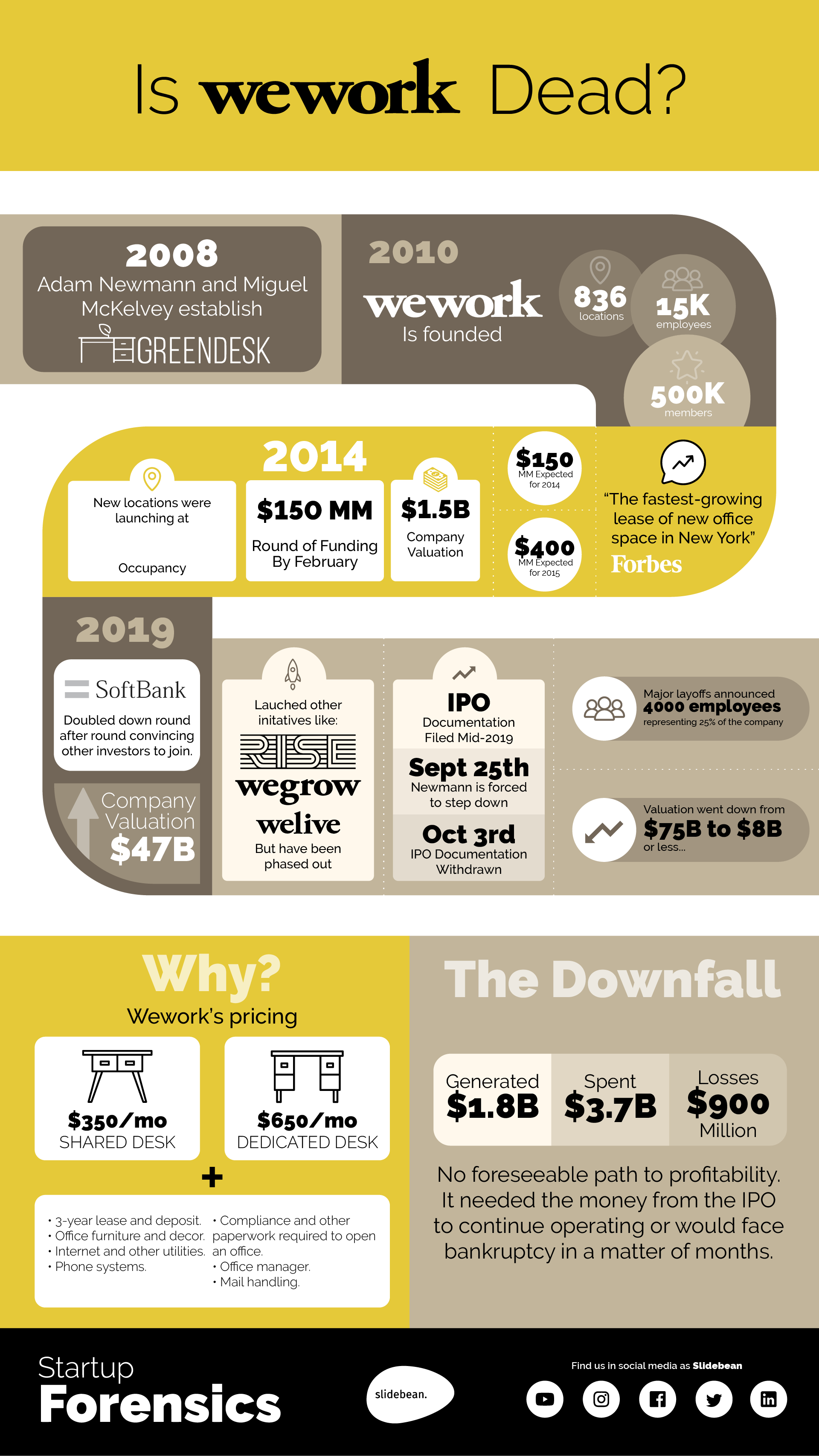 WeWork Downfall Infographic