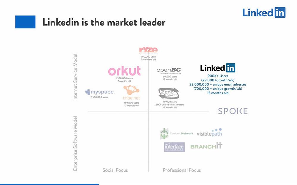 Linkedin Pitch Deck