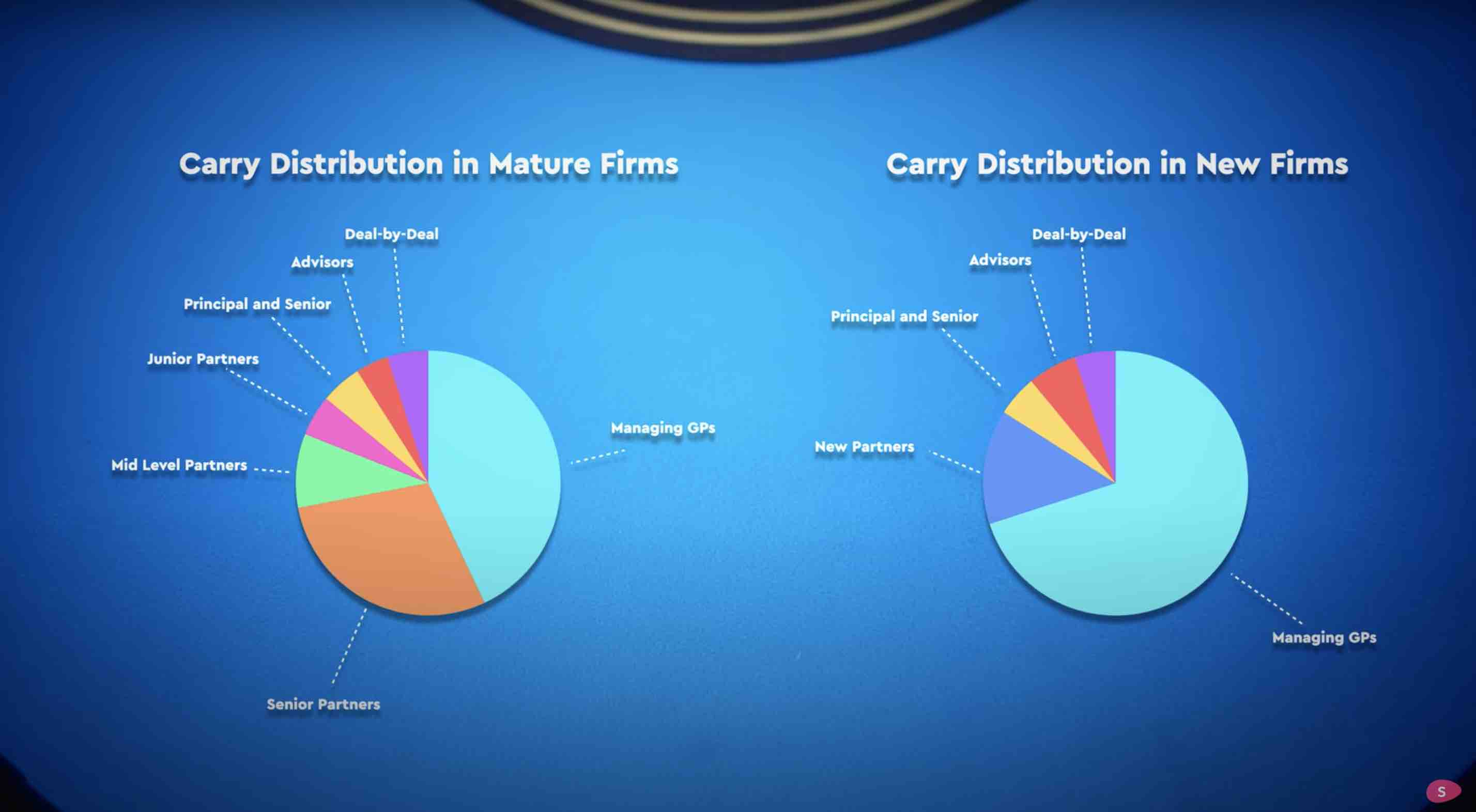 Two charts describing how distribution is in two firms