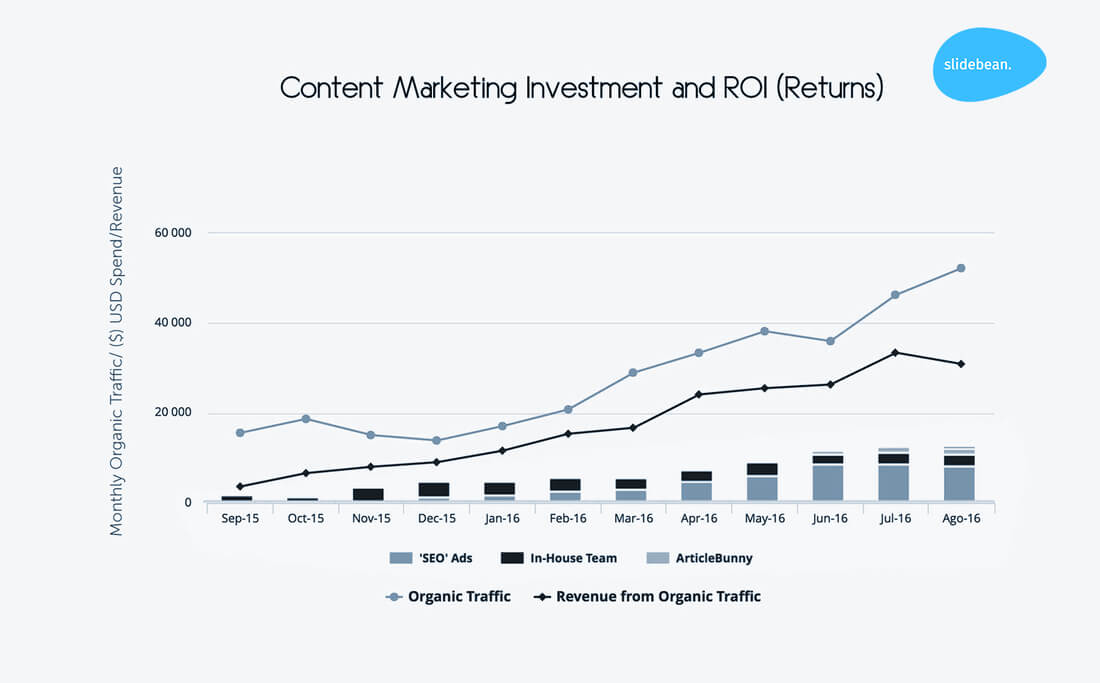 Image contains a content marketing investment and ROI graphic